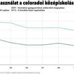 Gyógyászati legalizáció és a fiatalok