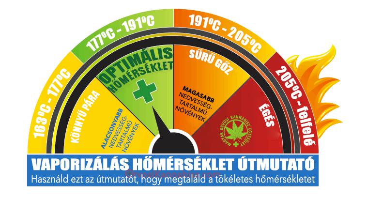 Az orvosi kannabisz vaporizálásának előnyei   Magyar Orvosi Kannabisz Egyesület
