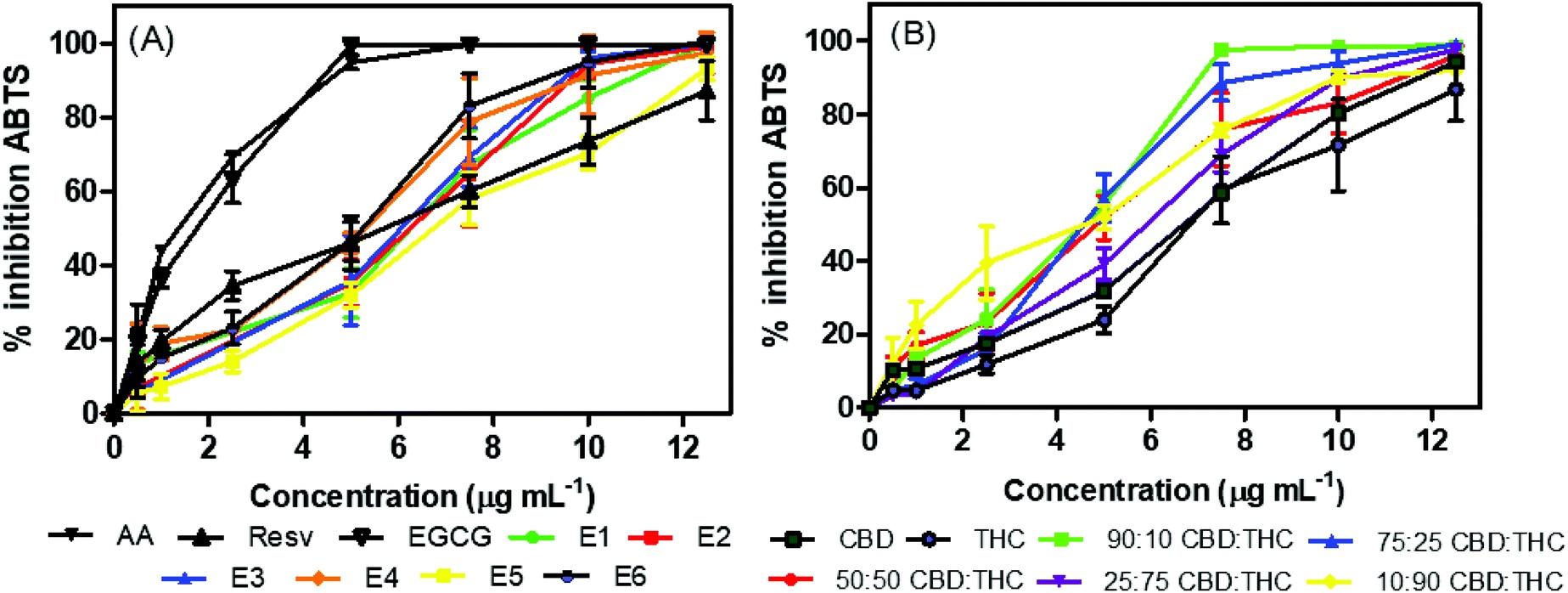 A THC és a CBD antioxidáns aktivitásának vizsgálata Cannabis sativa kivonatokban | Magyar Orvosi Kannabisz Egyesület
