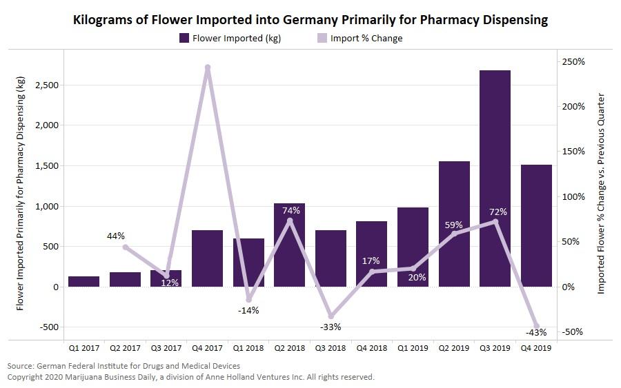 A Németországba behozott orvosi kannabisz virágzat mennyisége 2019-ben ismét megduplázódott | Magyar Orvosi Kannabisz Egyesület